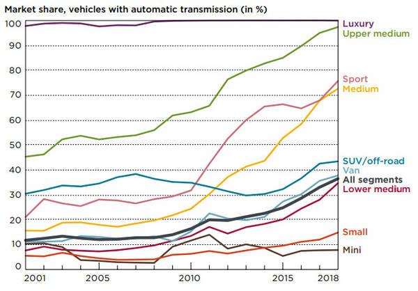 auto tranny market share europe
