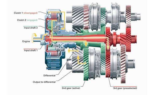 volkswagen-group-s-dsg-gearbox-explained-88928_2