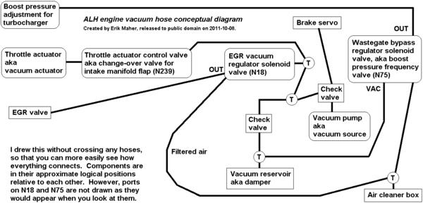 ALH engine vacuum hose conceptual diagram