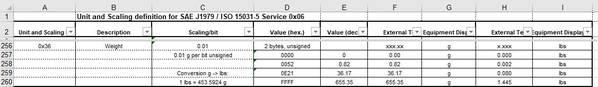 OBD mode $06 0x36 unit definiton