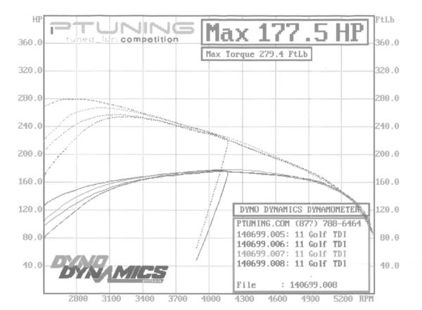 P-Tuning Dyno Dynamics pulls