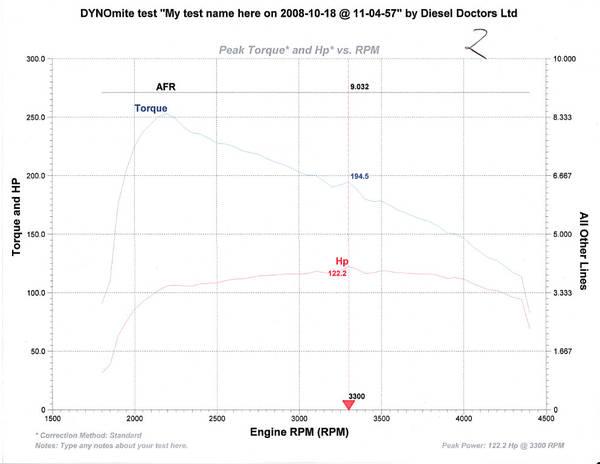 Dyno@Diesel Doctors