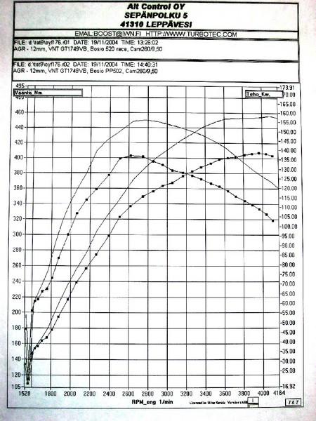 Golf AGR 215hp
