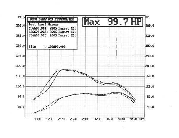 BHW 134hp 100kW stock tune and tiptronic