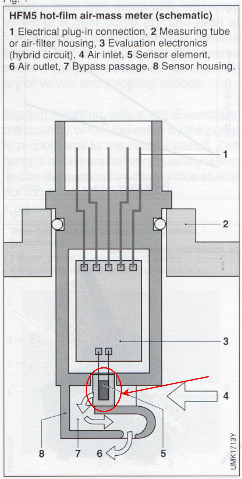 MAF Bosch Diagrama hot film air mass meters what are they? bosch maf sensor wiring diagram at edmiracle.co